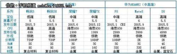 Huawei 2К кирин 930 2015