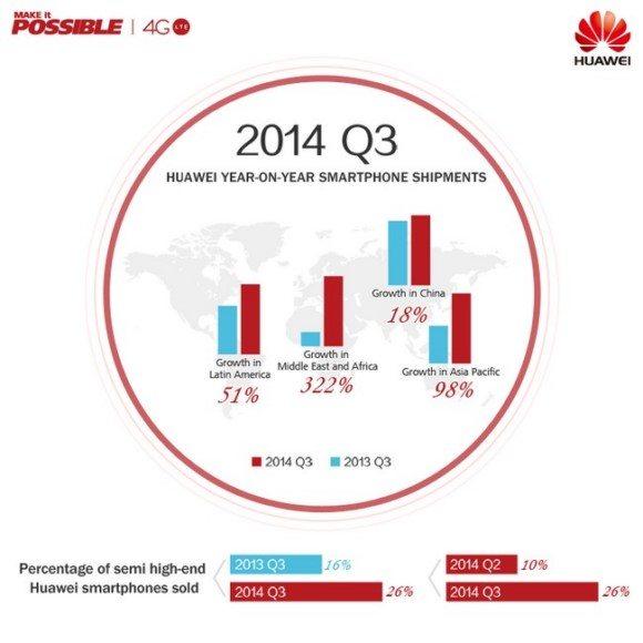 график роста экспорта Хуавей