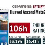 Тест аккумулятора Huawei Ascend Mate 2 4G