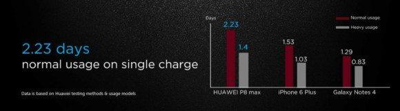 анонс huawei p8 max