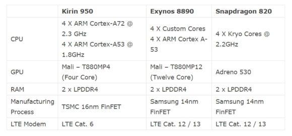 характеристики kirin 950 exynos 8890 snapdragon 820