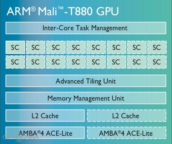 диаграмма mali-t880