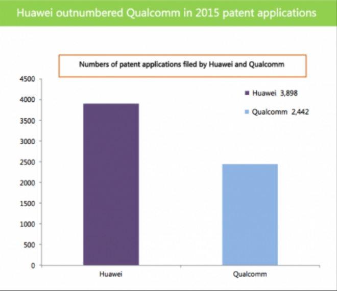 huawei лидирует по патентам
