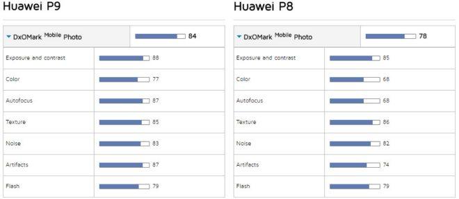 сравнение камеры huawei p9 и p8