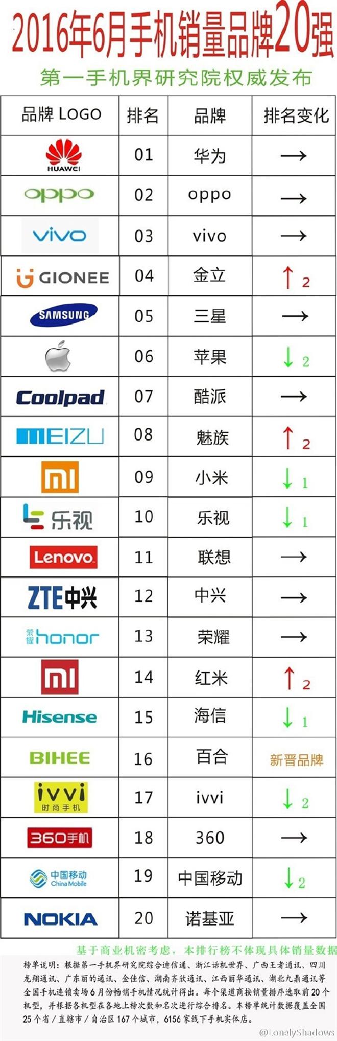 топ китайских производителей 2016