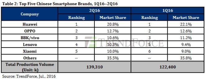 топ китайских брендов 2 квартал 2016