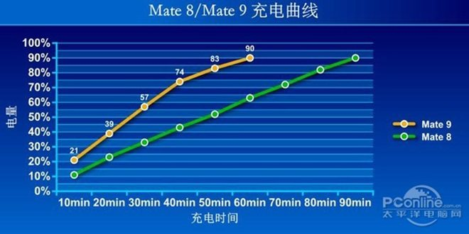 huawei mate 9 скорость зарядки