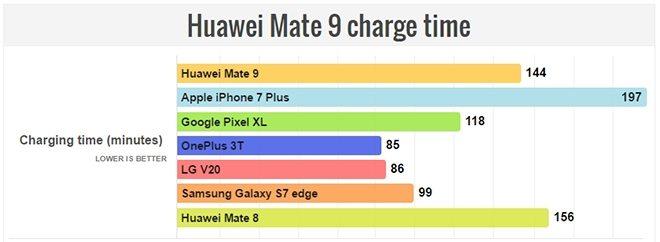 huawei mate 9 время зарядки