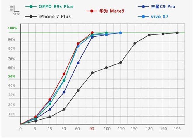 сравнение скорости зарядки huawei
