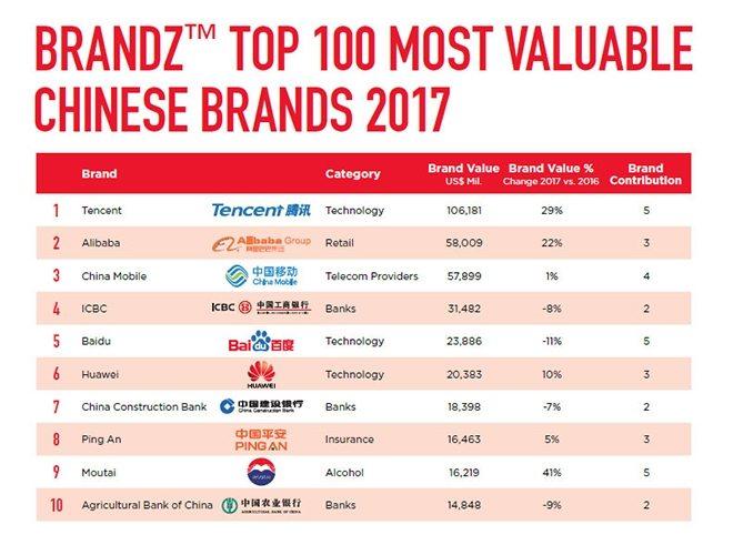 huawei топ 100 брендов в китае