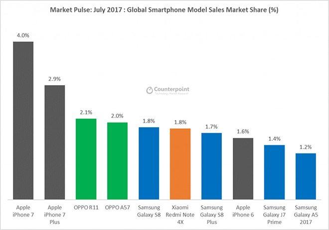 топ продаваемых смартфонов в июле
