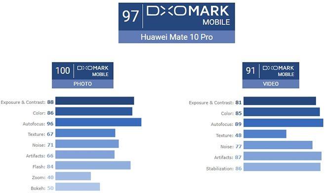 huawei mate 10 pro тест камеры dxomark