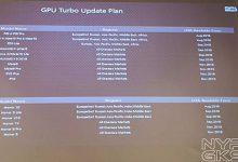 график обновления gpu turbo