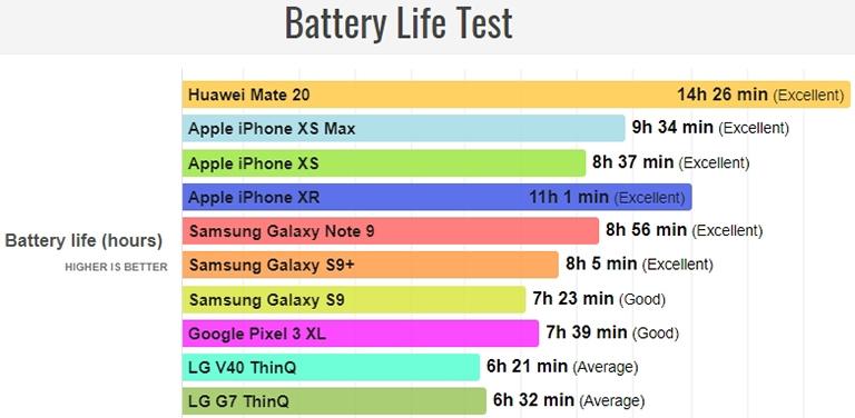 huawei mate 20 тест батареи