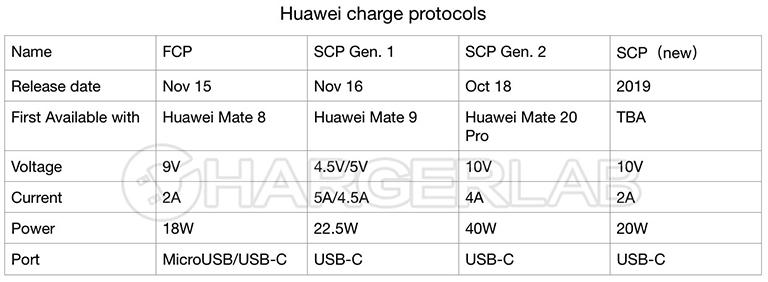 huawei 20 вт зарядка разработка